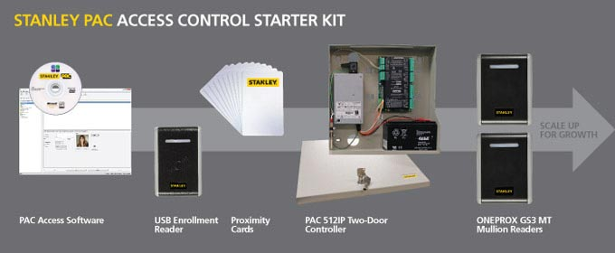 PAC access control